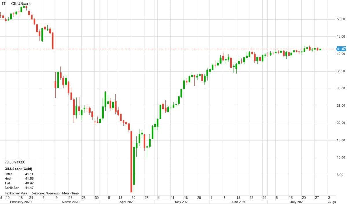 Chart zeigt Verlauf im WTI-Ölpreis seit Februar