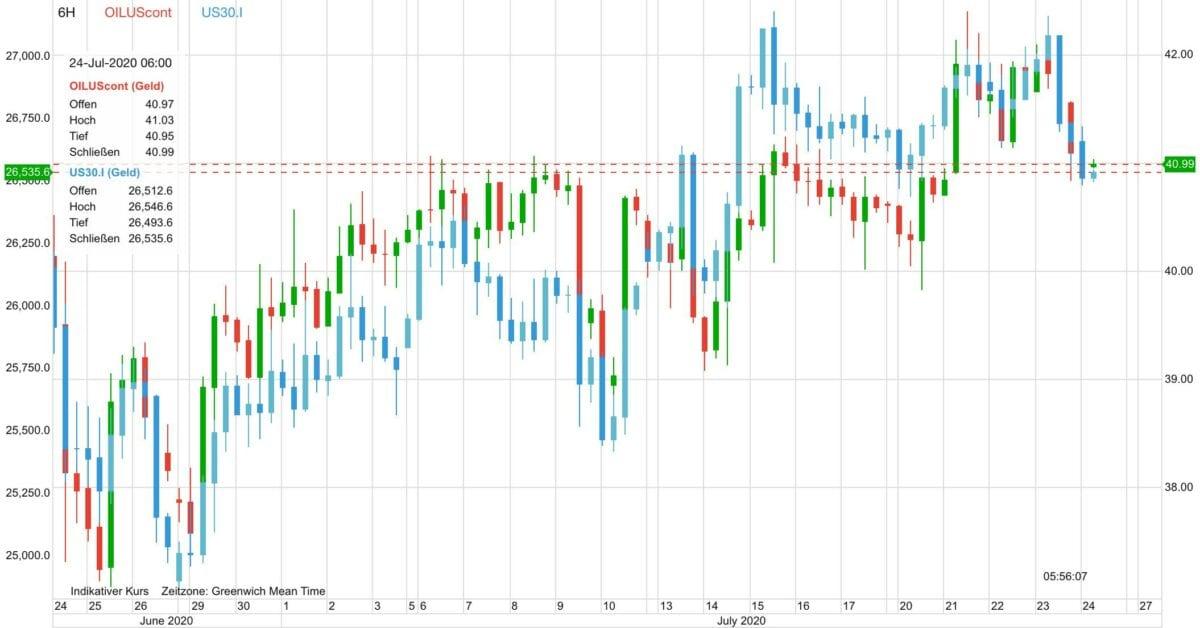 Ölpreis und Aktienmarkt im Verlauf der letzten 30 Tage