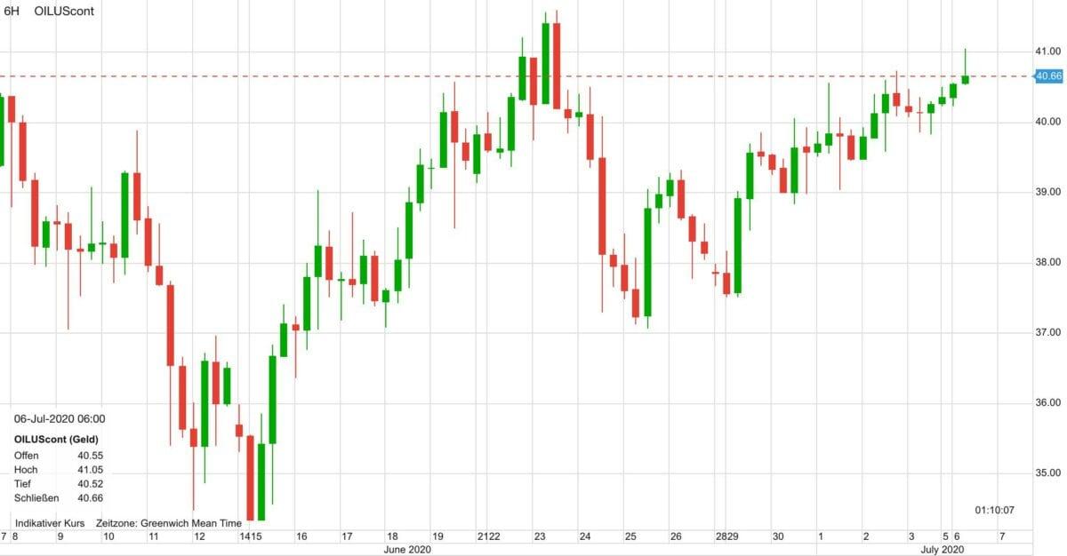 Der Chart zeigt den Ölpreis-Verlauf der letzten 30 Tage