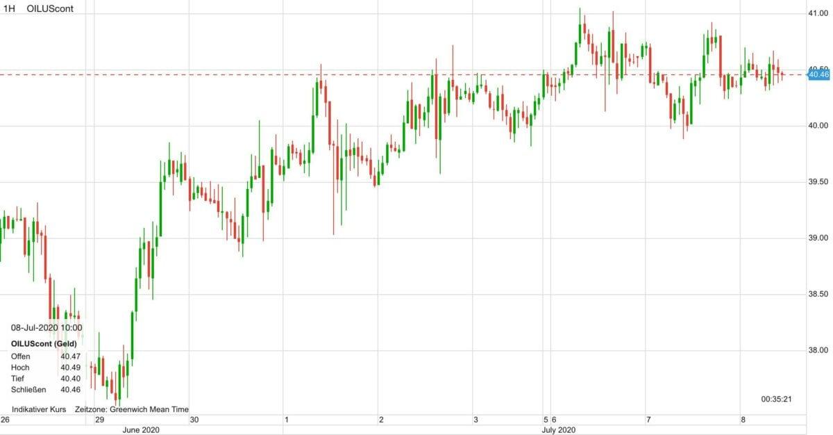 Chart zeigt Ölpreis-Verlauf der letzten zehn Tage