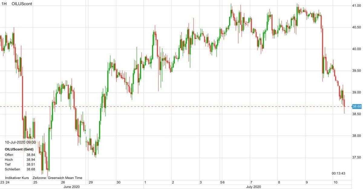Ölpreis-Verlauf seit dem 24. Juni