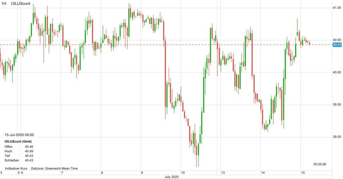 Der Chart zeigt den Verlauf im Ölpreis in den letzten zehn Tagen