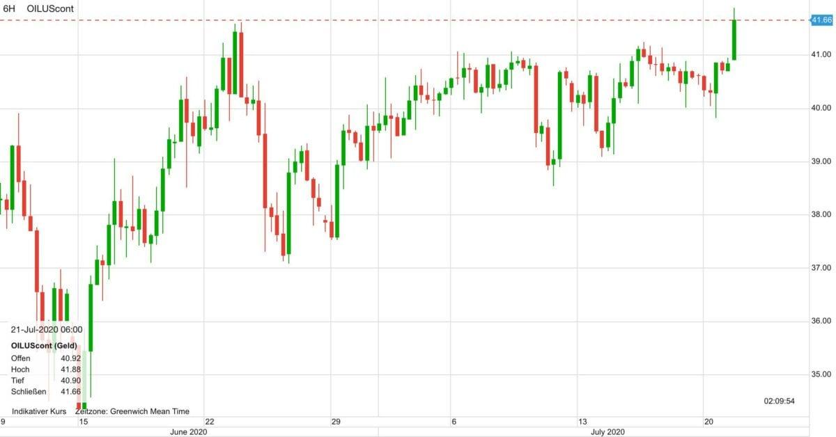 Chart zeigt Verlauf im Ölpreis seit dem 10. Juni