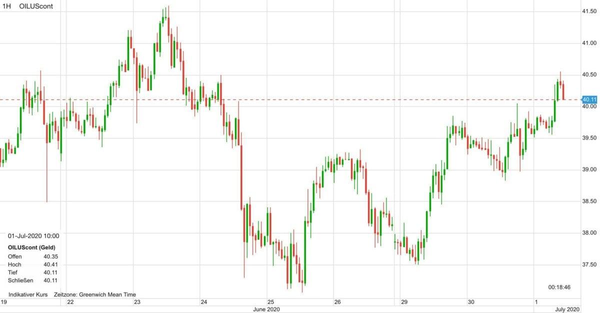 Chart zeigt Verlauf im Ölpreis seit dem 19. Juni