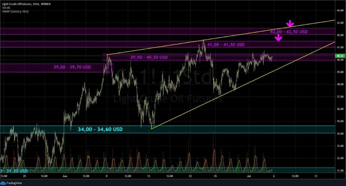 Ölpreis Chart wichtig diese Woche für die Börse