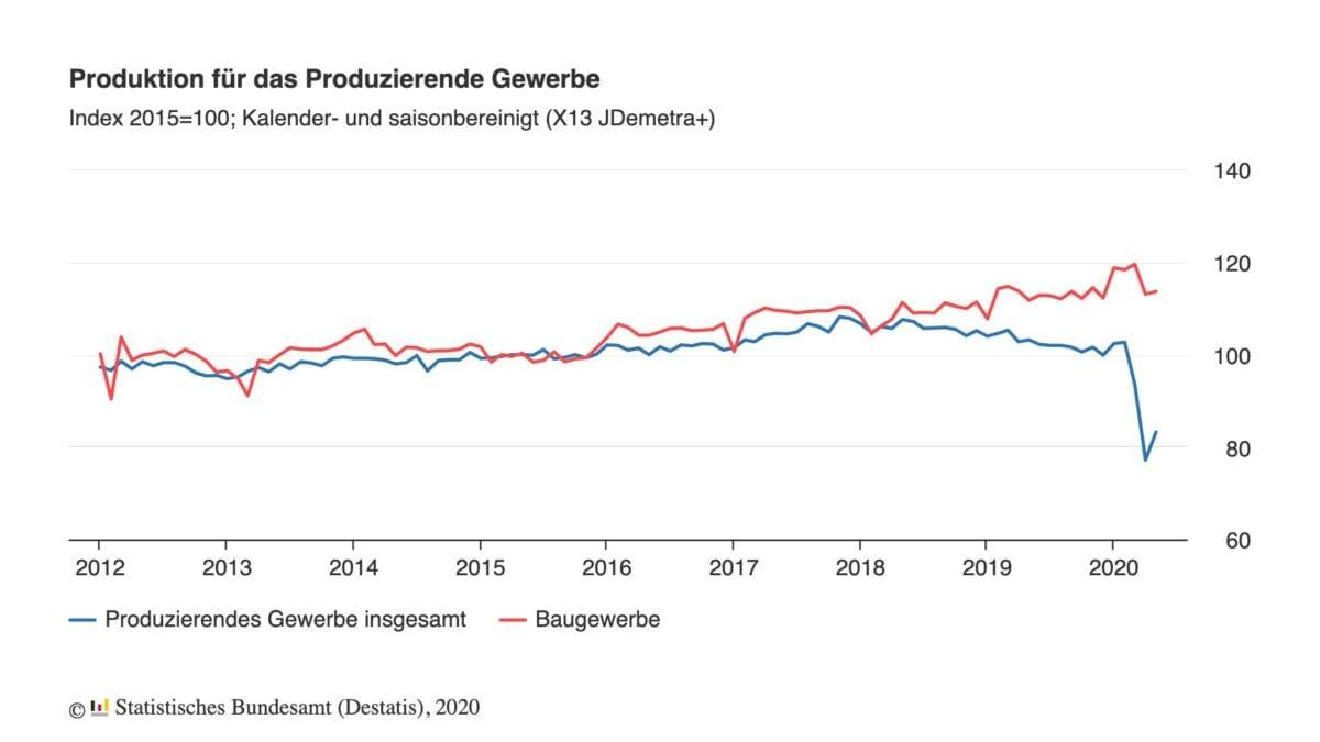 Der Chart zeigt die Industrieproduktion seit 2012