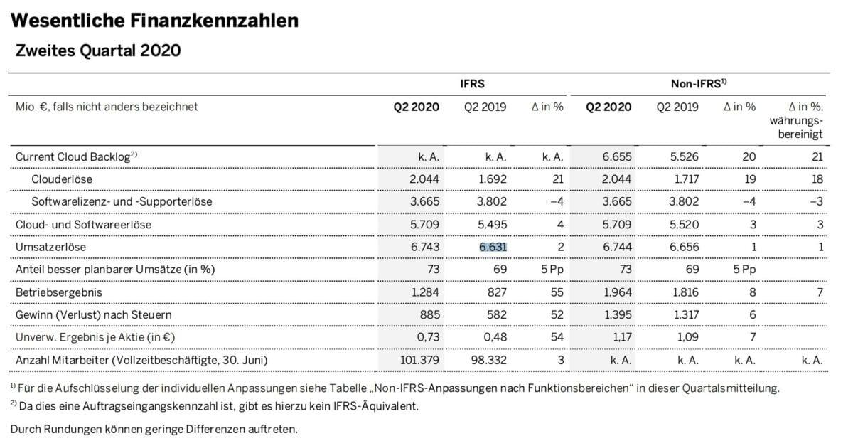 SAP Zahlen im Detail
