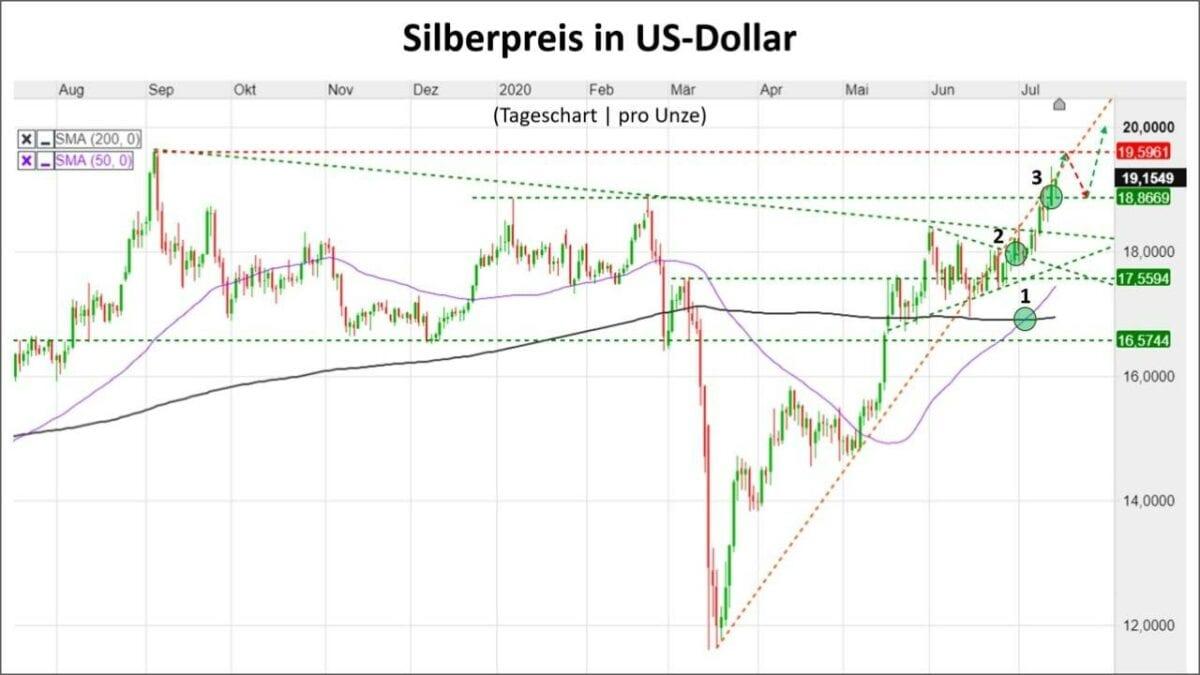Chart zeigt Verlauf im Silberpreis in US-Dollar