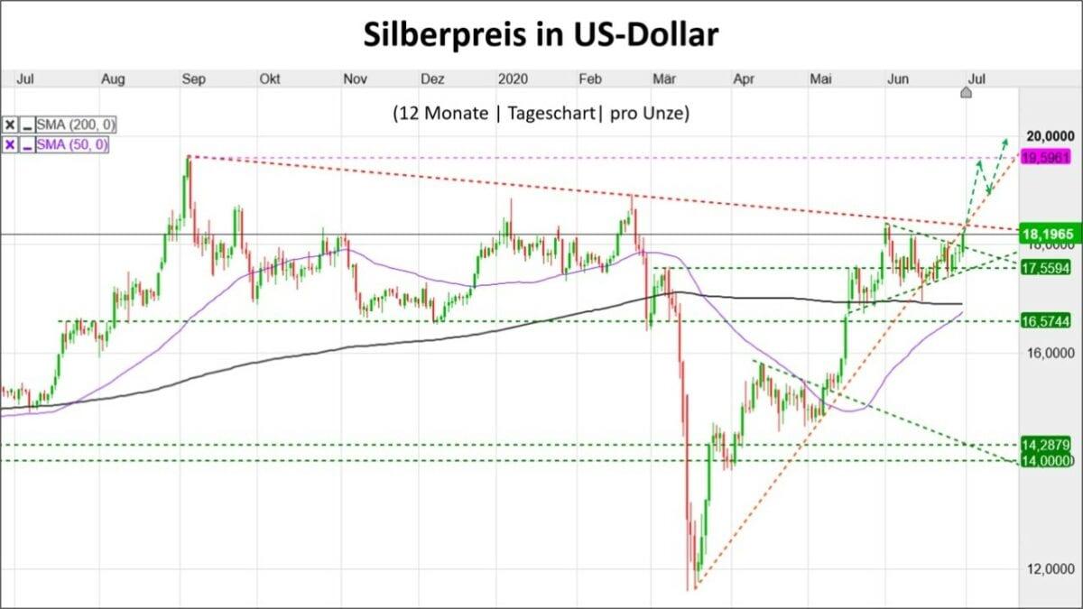 Chart zeigt Kursverlauf des Silberpreis in US-Dollar