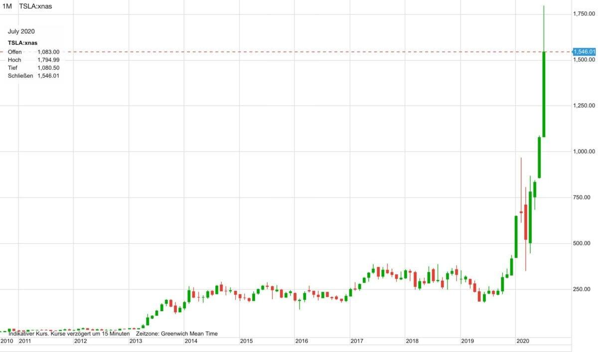 Dieser Chart zeigt den Kursverlauf der Tesla-Aktie seit dem Jahr 2011