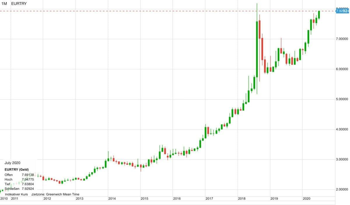 Chart zeigt Euro gegen türkische Lira im Verlauf der letzten zehn Jahre