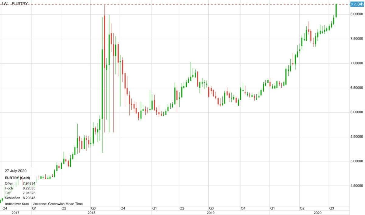 Der Chart zeigt den Verlauf von Euro gegen Türkische Lira seit 2017