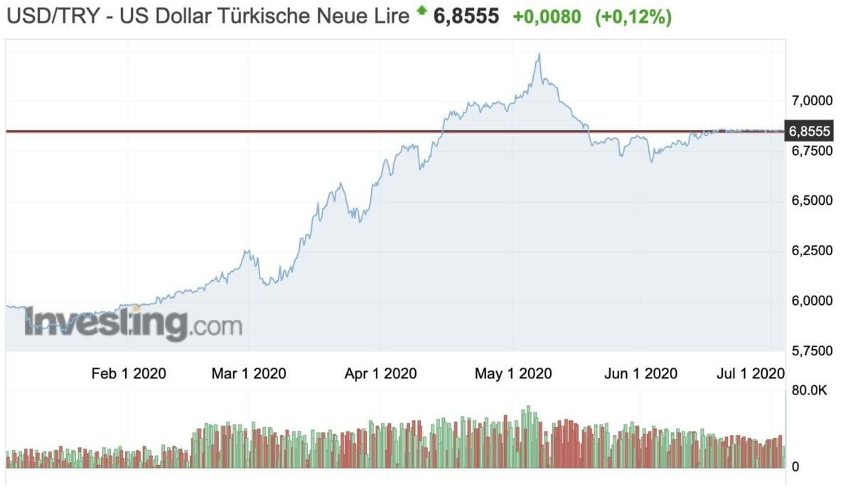 US-Dollar vs Türkische Lira in den letzten sechs Monaten