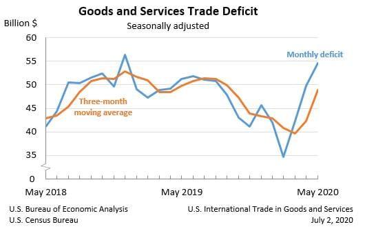 Grafik zeigt Defizit im US-Außenhandel