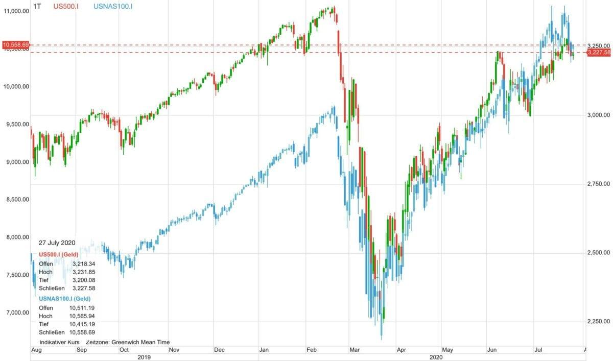 S&P 500 und Nasdaq im Vergleich der letzten zwölf Monate