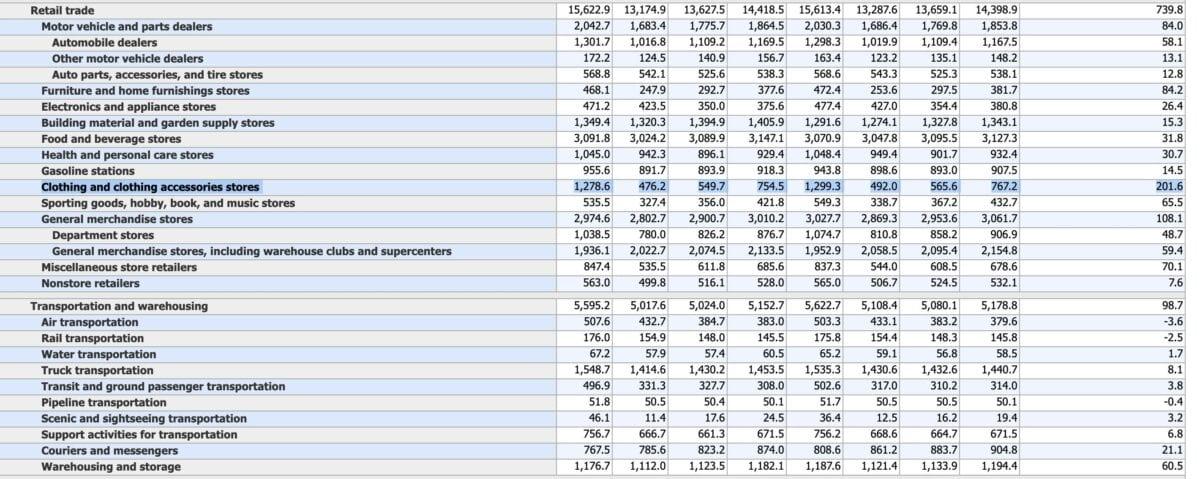 Statistik zeigt US-Einzelhandelsdaten am Arbeitsmarkt