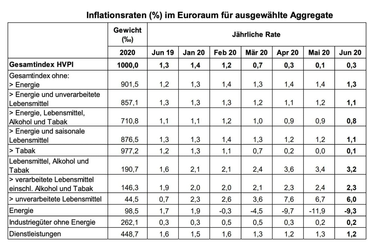 Detaildaten der Verbraucherpreise im Juni