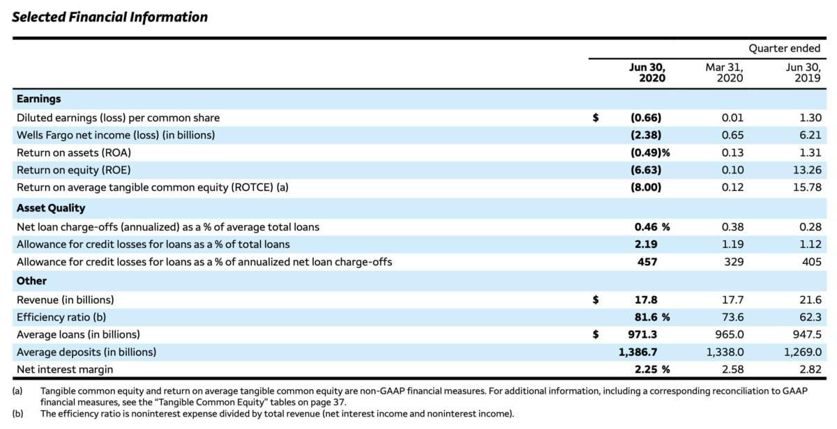 Wells Fargo Finanzdaten