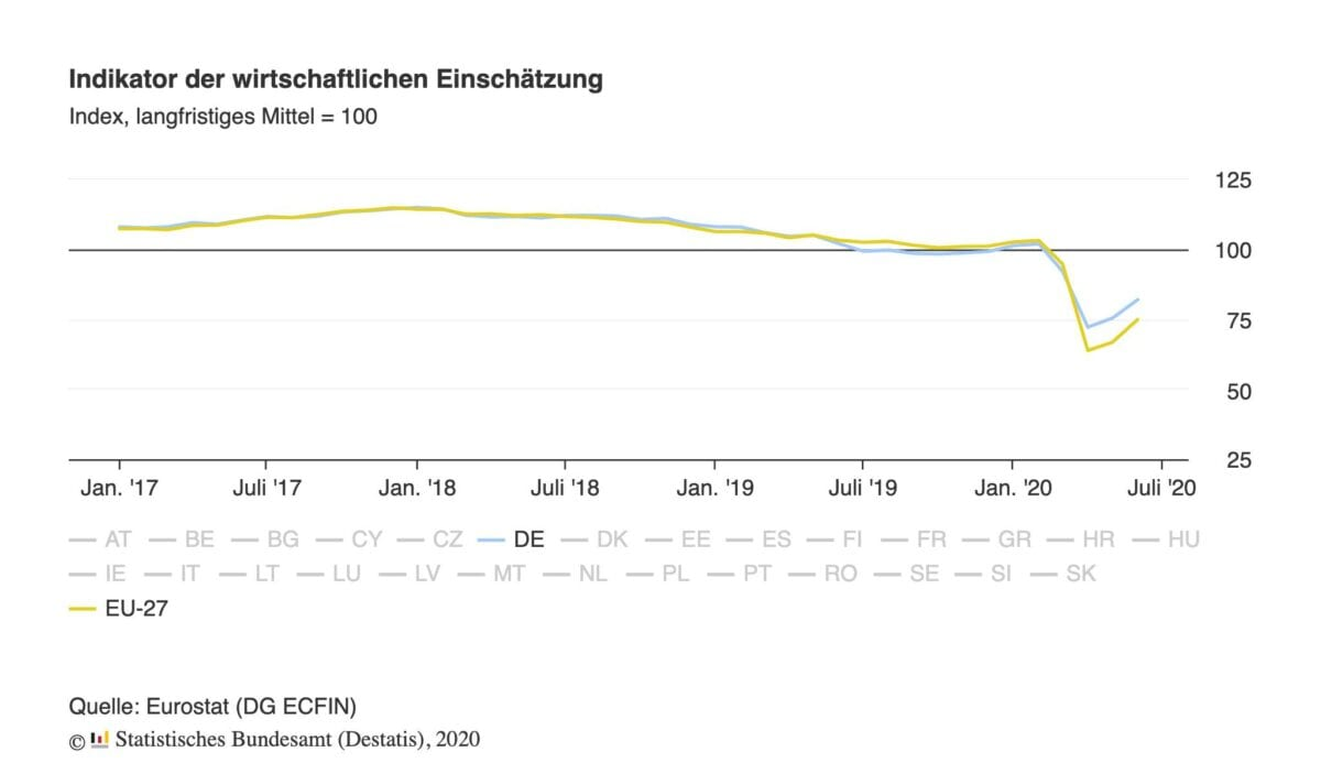 Konjunktur-Einschätzung als Grafik