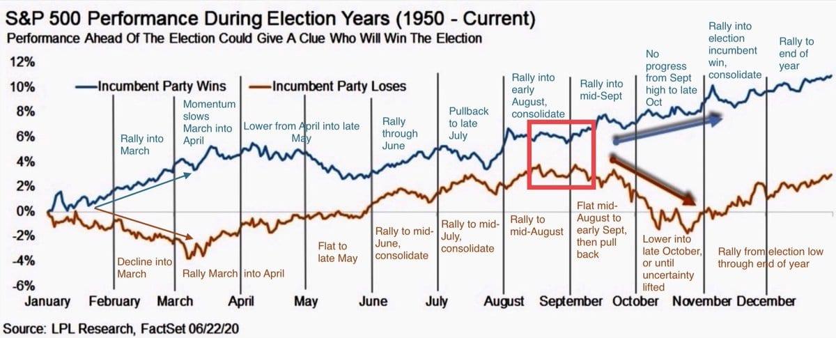 Stehen die Aktienmärkte vor einer Wende, weil Trump die US-Wahl verlieren wird?