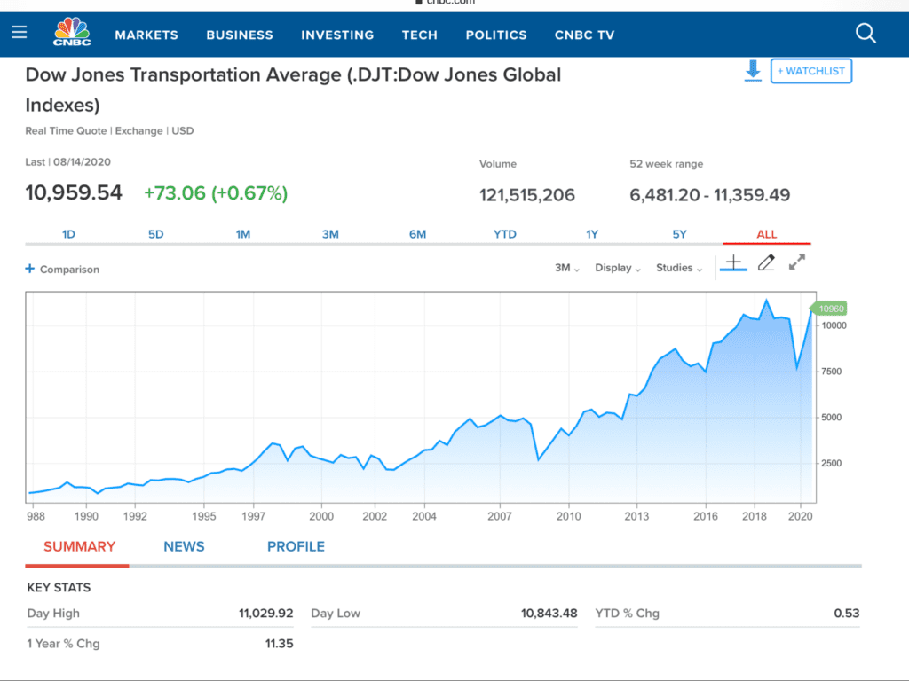 Börse als Antizipation in Gestalt des Dow Jones Transports