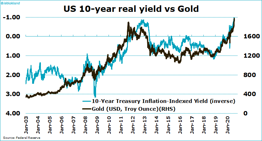 Der Goldpreis und die reale Rendite