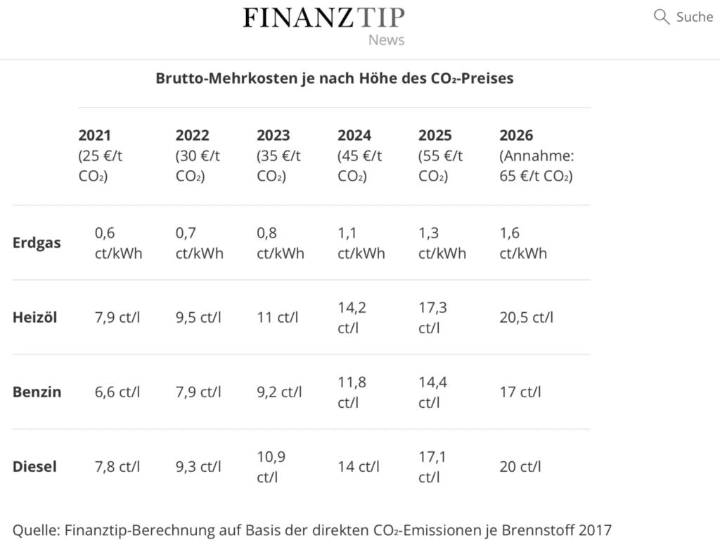 Inflation und Energiepreise