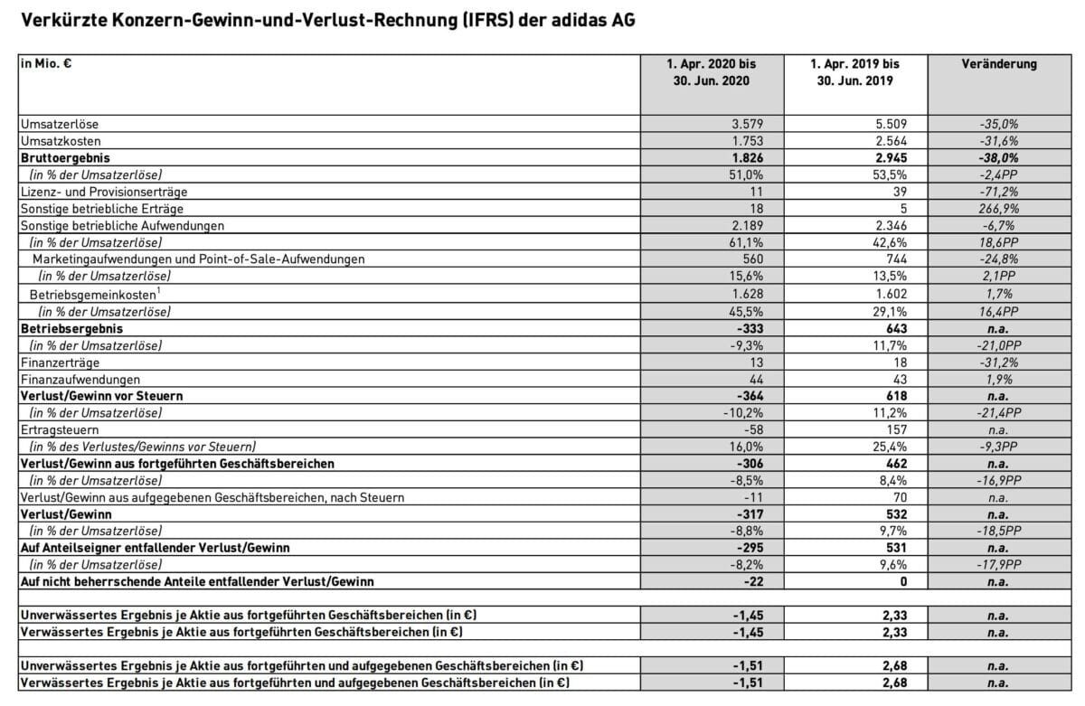 Adidas-Quartalszahlen im Detail