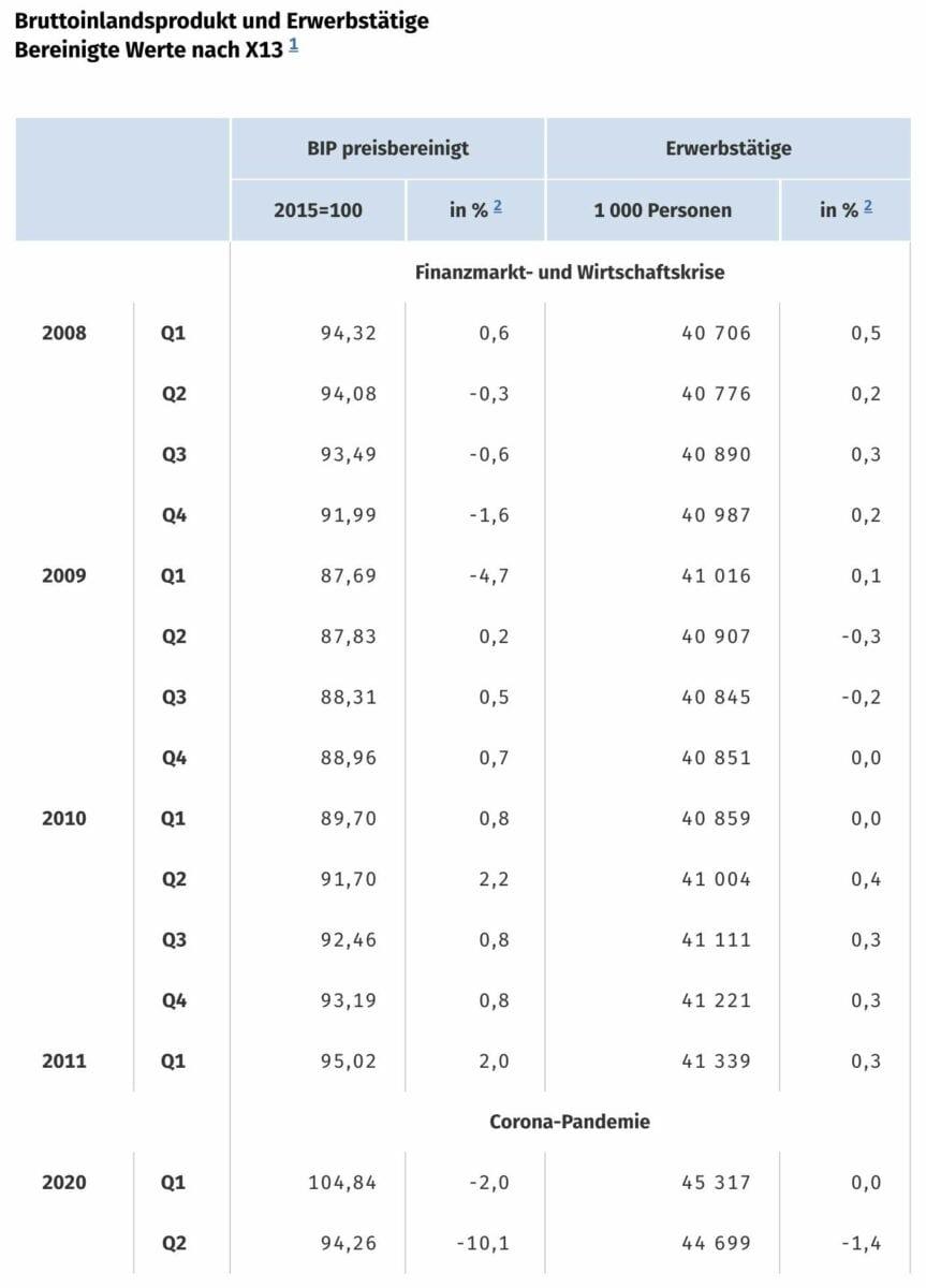 BIP-Absturz als Statistik