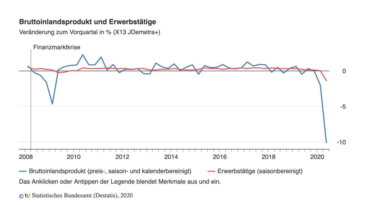 Chart zeigt BIP-Verlauf in Coronakrise und Finanzkrise