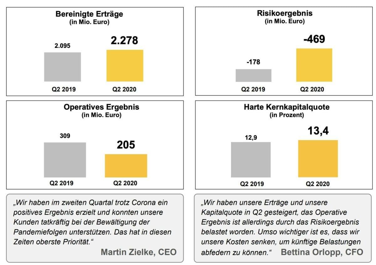 Commerzbank-Quartalszahlen im Detail