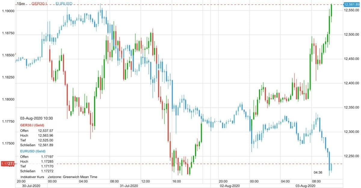 Chart zeigt Kursverlauf von Dax gegen Euro