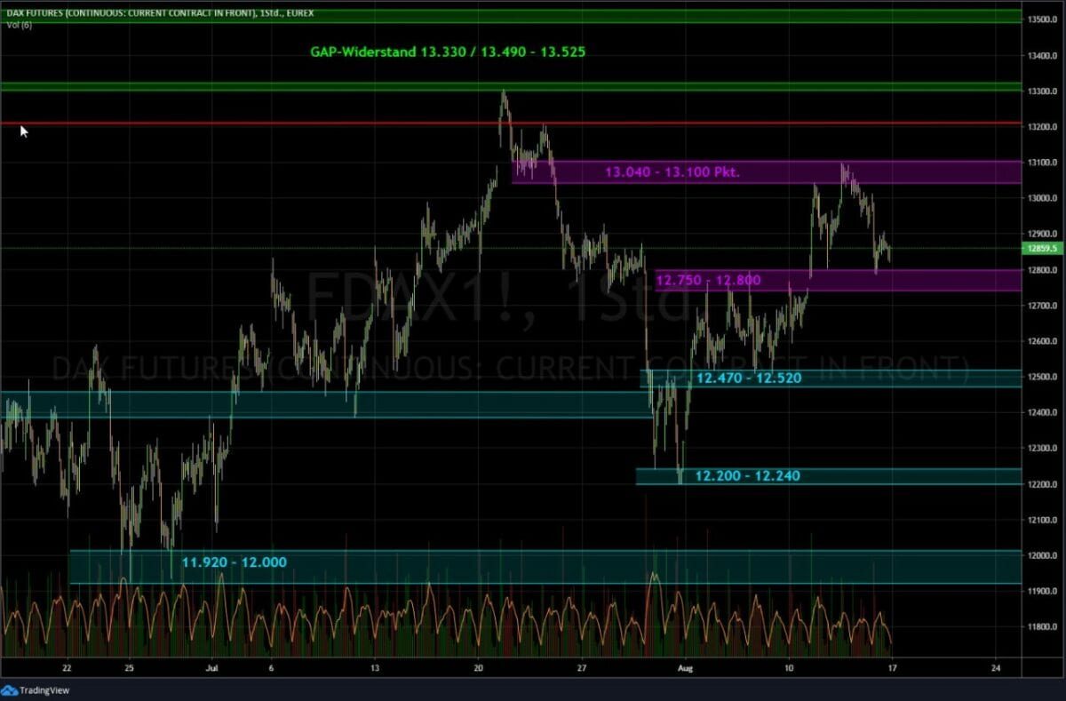 Börse im Blick in Form des Dax-Charts