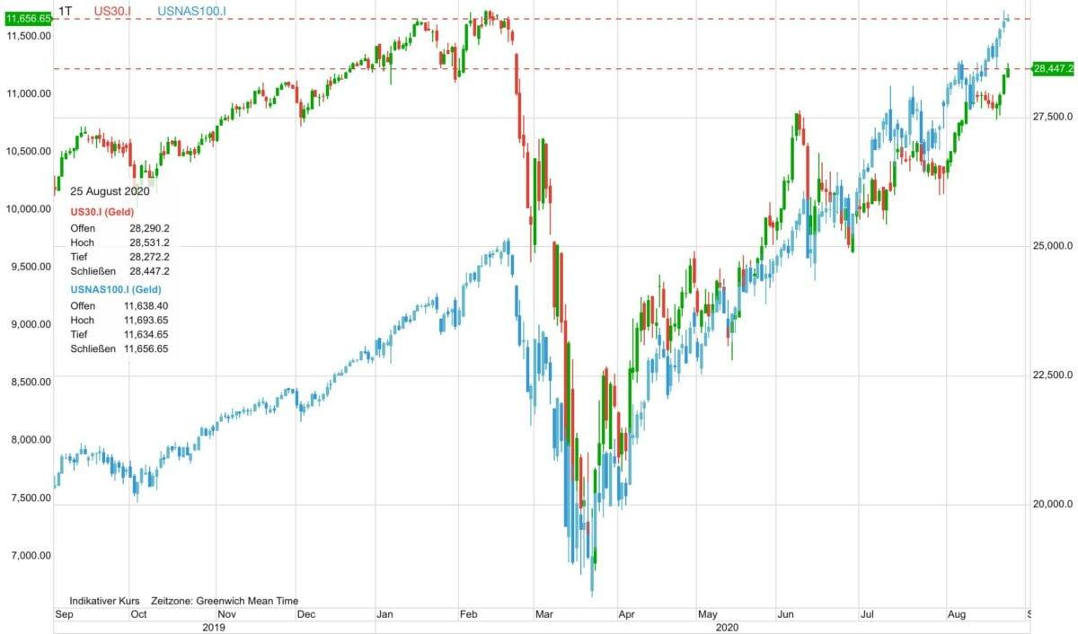 Dow Jones gegen Nasdaq im direkten Chartvergleich
