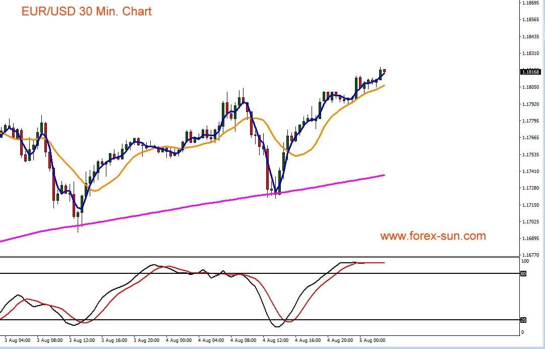 Chart zeigt Euro Verlauf gegen US-Dollar