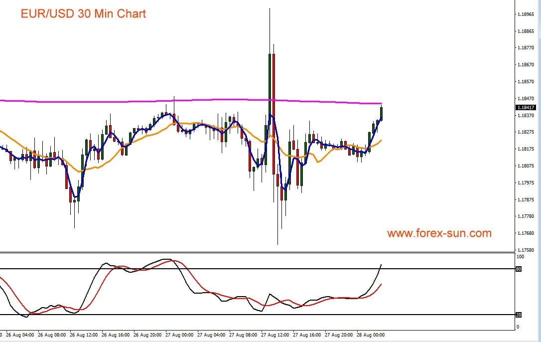 Der Chart zeigt Verlauf von Euro gegen US-Dollar