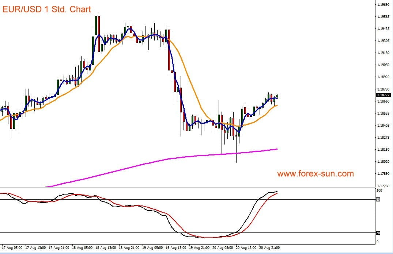 Chart zeigt Euro gegen den US-Dollar