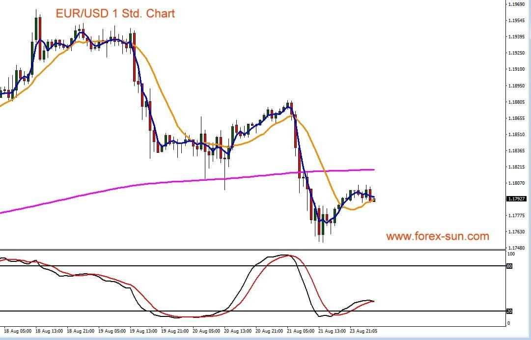 Euro vs US-Dollar als Kursverlauf im Chart