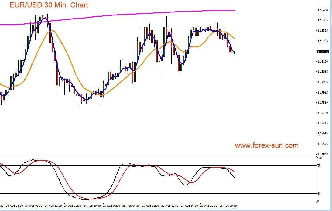 Der Chart zeigt den Kursverlauf von Euro gegen US-Dollar