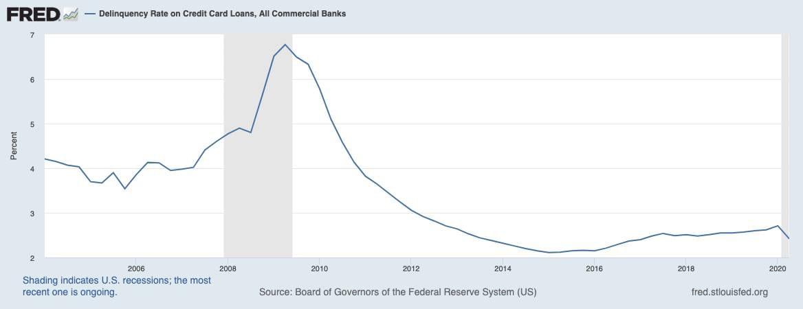 Ausfallquoten bei Kreditkartenschulden in den USA