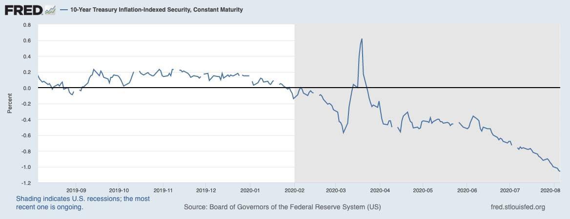 Immer tiefere Realzinsen in den USA sorgen für steigenden Goldpreis