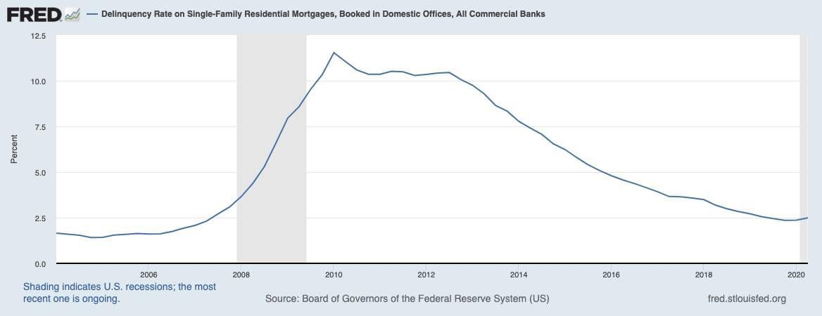 Kreditausfälle bei Immobilien in den USA sollen kaum gestiegen sein