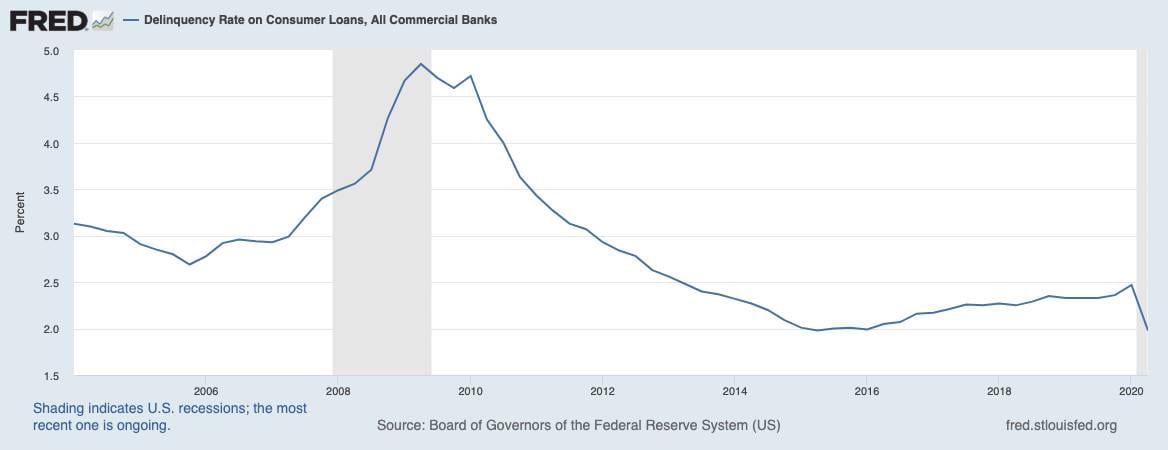 Kreditausfälle bei Konsumkrediten sogar rückläufig