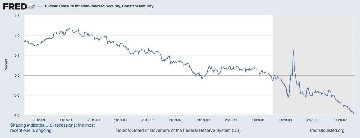 US-Realrendite fällt immer weiter