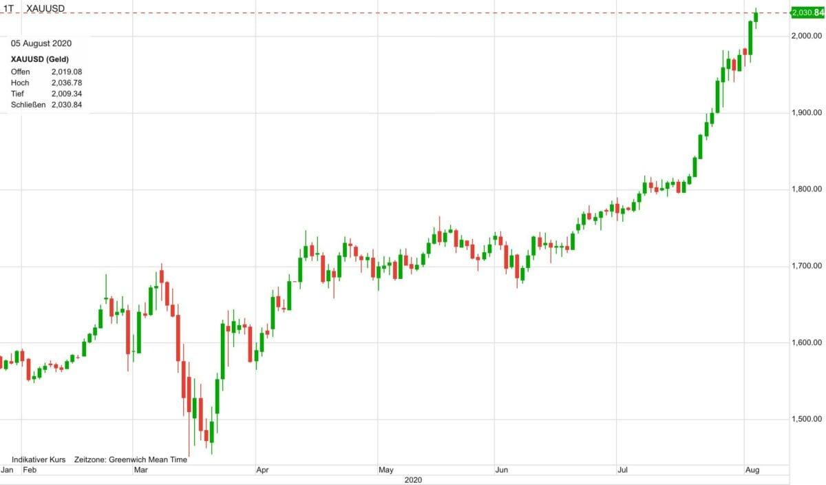 Chart zeigt Goldpreis-Verlauf seit Jahresanfang