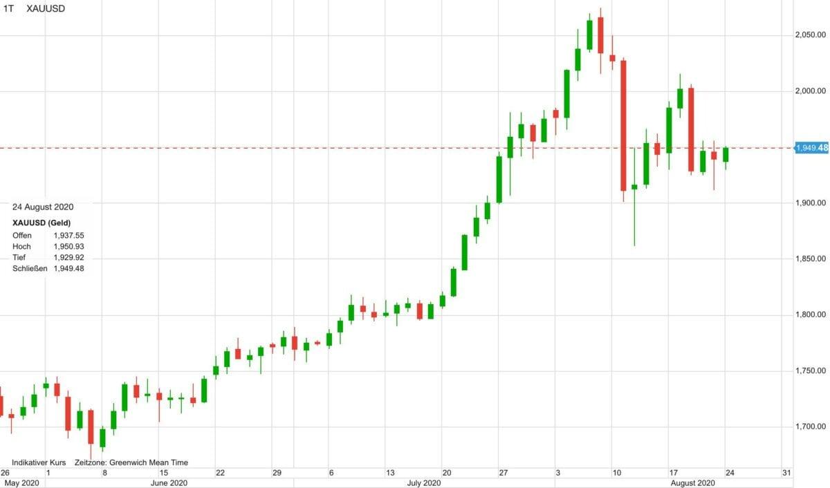 Chart zeigt Kursverlauf im Goldpreis in den letzten drei Monaten