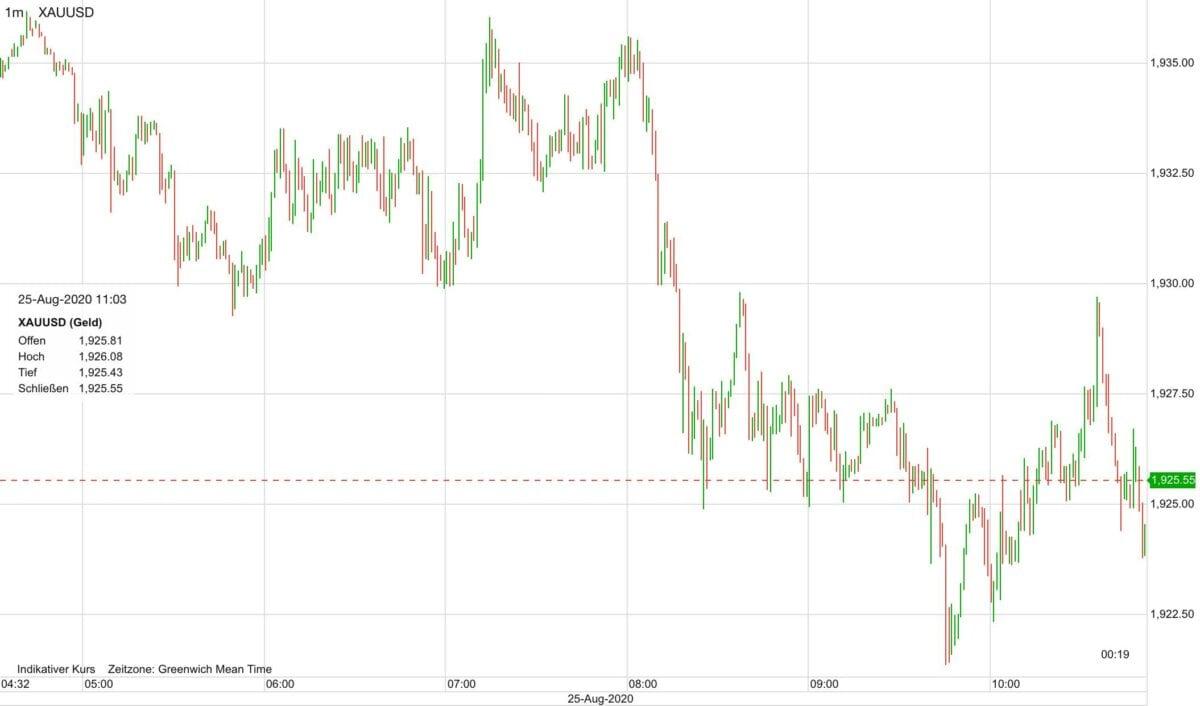 Goldpreis-Kursverlauf seit heute früh