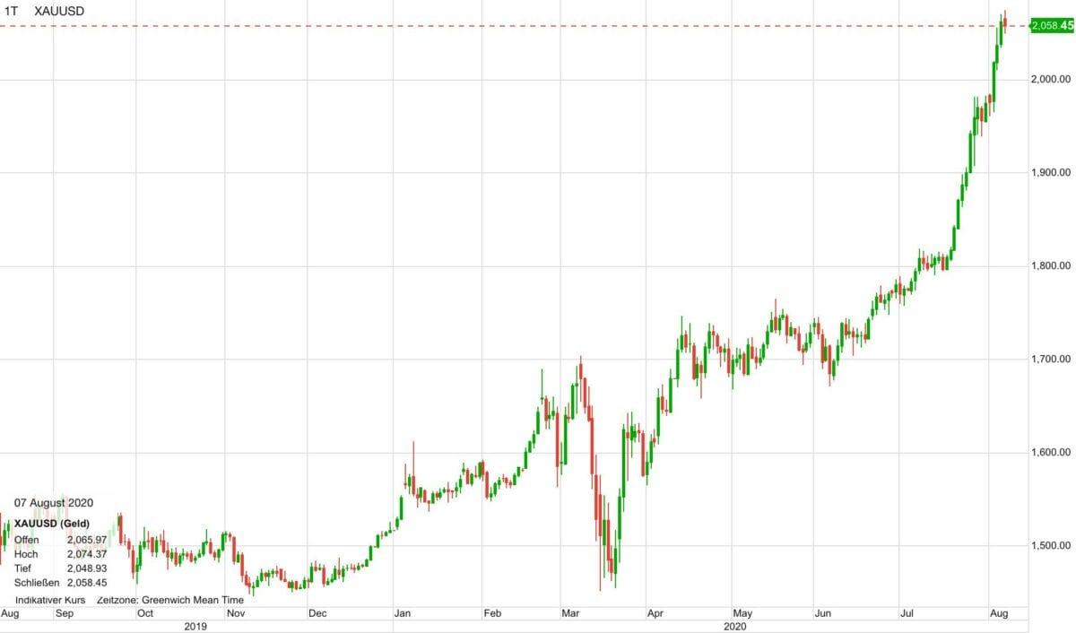 Chart zeigt Goldpreis im Verlauf der letzten zwölf Monate