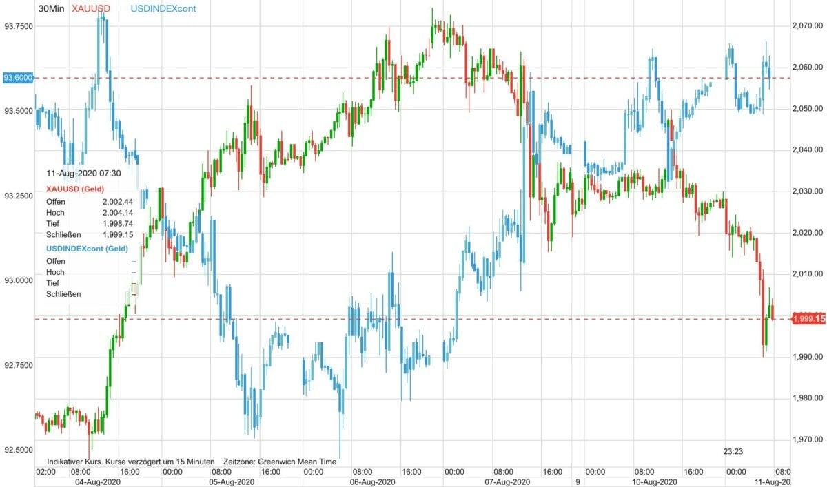 Chart zeigt Vergleich von Goldpreis gegen US-Dollar