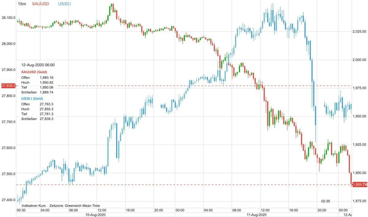 Chart zeigt Goldpreis im Vergleich zum US-Aktienmarkt